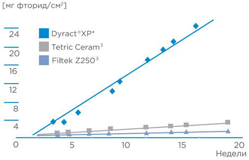 Dyract XP Dentsply